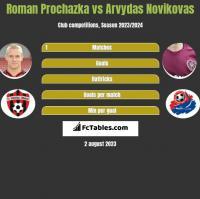 Roman Prochazka vs Arvydas Novikovas h2h player stats