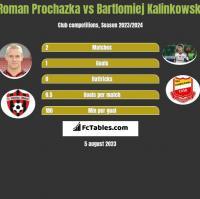 Roman Prochazka vs Bartłomiej Kalinkowski h2h player stats