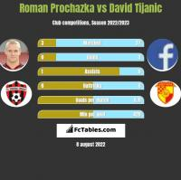 Roman Prochazka vs David Tijanic h2h player stats