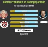 Roman Prochazka vs Domagoj Antolić h2h player stats