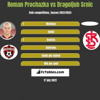 Roman Prochazka vs Dragoljub Srnic h2h player stats