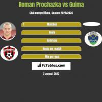 Roman Prochazka vs Guima h2h player stats