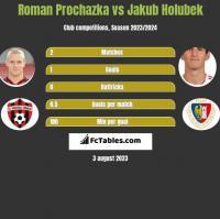 Roman Prochazka vs Jakub Holubek h2h player stats