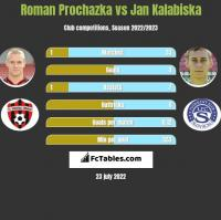 Roman Prochazka vs Jan Kalabiska h2h player stats