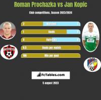 Roman Prochazka vs Jan Kopic h2h player stats