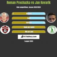 Roman Prochazka vs Jan Kovarik h2h player stats