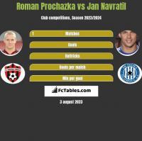 Roman Prochazka vs Jan Navratil h2h player stats