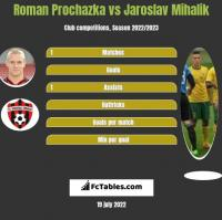 Roman Prochazka vs Jaroslav Mihalik h2h player stats