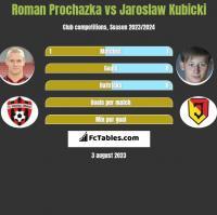Roman Prochazka vs Jarosław Kubicki h2h player stats