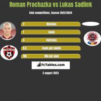 Roman Prochazka vs Lukas Sadilek h2h player stats