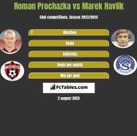 Roman Prochazka vs Marek Havlik h2h player stats