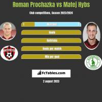 Roman Prochazka vs Matej Hybs h2h player stats