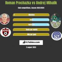 Roman Prochazka vs Ondrej Mihalik h2h player stats