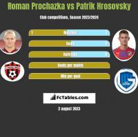 Roman Prochazka vs Patrik Hrosovsky h2h player stats