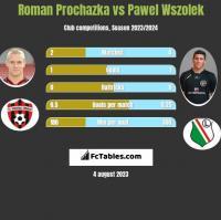 Roman Prochazka vs Paweł Wszołek h2h player stats