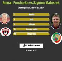 Roman Prochazka vs Szymon Matuszek h2h player stats