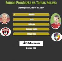 Roman Prochazka vs Tomas Horava h2h player stats