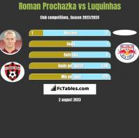 Roman Prochazka vs Luquinhas h2h player stats
