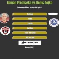 Roman Prochazka vs Denis Gojko h2h player stats