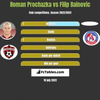 Roman Prochazka vs Filip Bainovic h2h player stats