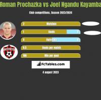 Roman Prochazka vs Joel Ngandu Kayamba h2h player stats