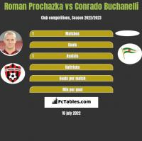 Roman Prochazka vs Conrado Buchanelli h2h player stats