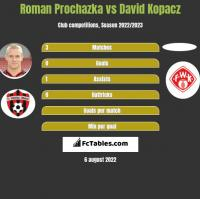 Roman Prochazka vs David Kopacz h2h player stats
