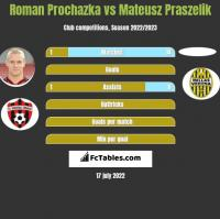 Roman Prochazka vs Mateusz Praszelik h2h player stats