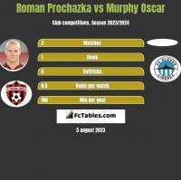 Roman Prochazka vs Murphy Oscar h2h player stats