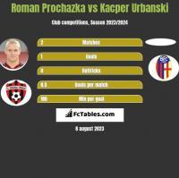 Roman Prochazka vs Kacper Urbanski h2h player stats