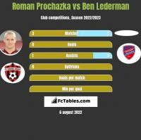 Roman Prochazka vs Ben Lederman h2h player stats