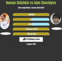 Roman Shishkin vs Alan Chochiyev h2h player stats