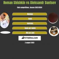 Roman Shishkin vs Aleksandr Dantsev h2h player stats