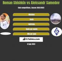 Roman Shishkin vs Aleksandr Samedov h2h player stats