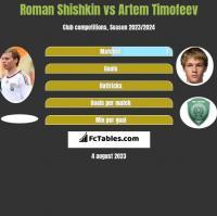 Roman Shishkin vs Artem Timofeev h2h player stats