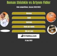 Roman Shishkin vs Artyom Fidler h2h player stats