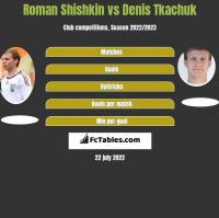 Roman Shishkin vs Denis Tkachuk h2h player stats