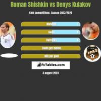 Roman Shishkin vs Denys Kulakov h2h player stats