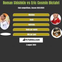 Roman Shishkin vs Eric Cosmin Bicfalvi h2h player stats
