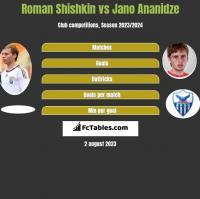 Roman Shishkin vs Jano Ananidze h2h player stats