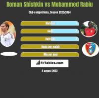Roman Shishkin vs Mohammed Rabiu h2h player stats