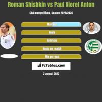 Roman Shishkin vs Paul Viorel Anton h2h player stats