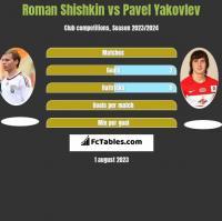 Roman Shishkin vs Pavel Yakovlev h2h player stats