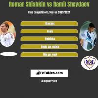 Roman Shishkin vs Ramil Sheydaev h2h player stats