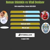 Roman Shishkin vs Vitali Denisov h2h player stats