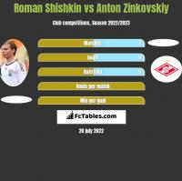Roman Shishkin vs Anton Zinkovskiy h2h player stats