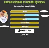 Roman Shishkin vs Genadi Kyseloev h2h player stats