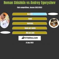 Roman Shishkin vs Andrey Egorychev h2h player stats