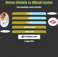 Roman Shishkin vs Mikhail Ignatov h2h player stats