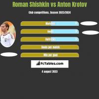 Roman Shishkin vs Anton Krotov h2h player stats